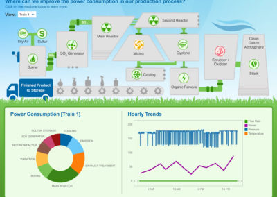 Dashboard for Consumer Goods Manufacturer